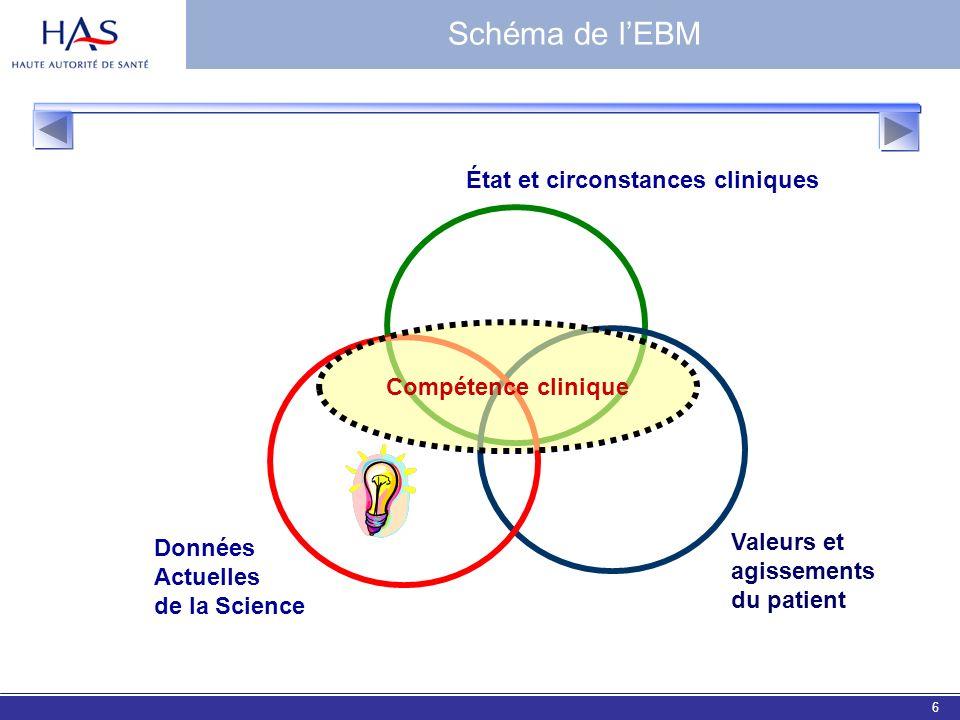 Schéma de l'EBM État et circonstances cliniques Compétence clinique