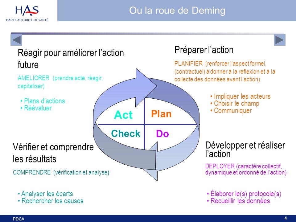 Act Ou la roue de Deming Préparer l'action