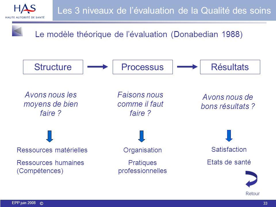 Les 3 niveaux de l'évaluation de la Qualité des soins
