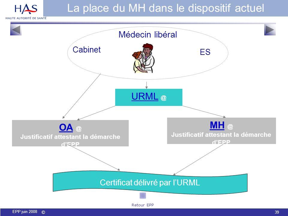 La place du MH dans le dispositif actuel