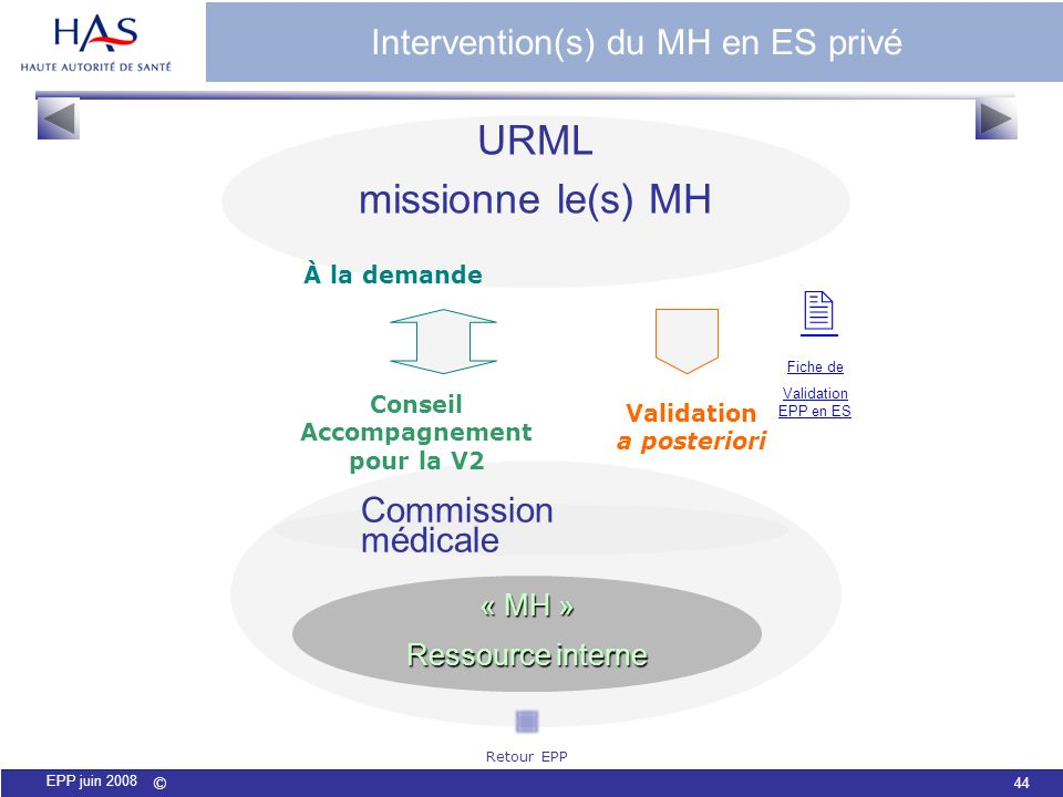 Intervention(s) du MH en ES privé