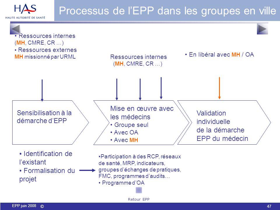 Processus de l'EPP dans les groupes en ville