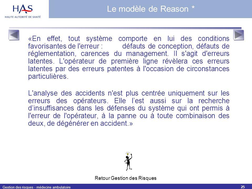 Le modèle de Reason *
