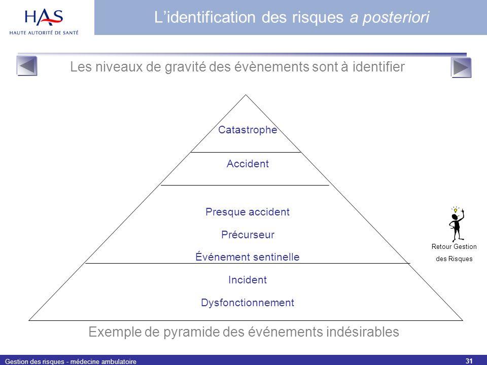 L'identification des risques a posteriori