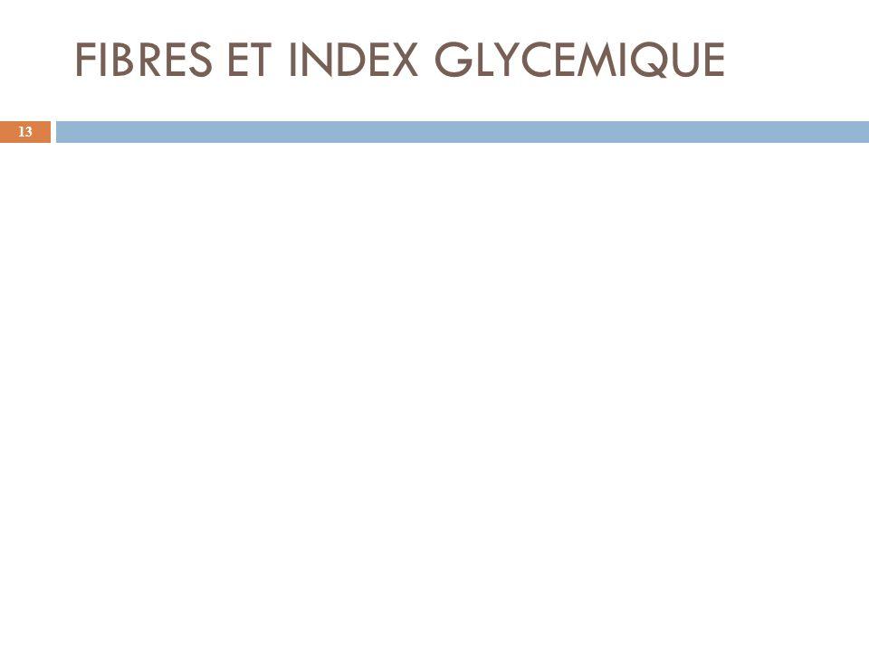 FIBRES ET INDEX GLYCEMIQUE
