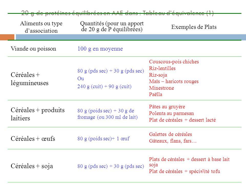 20 g de protéines équilibrées en AAE dans : Tableau d'équivalence (1)