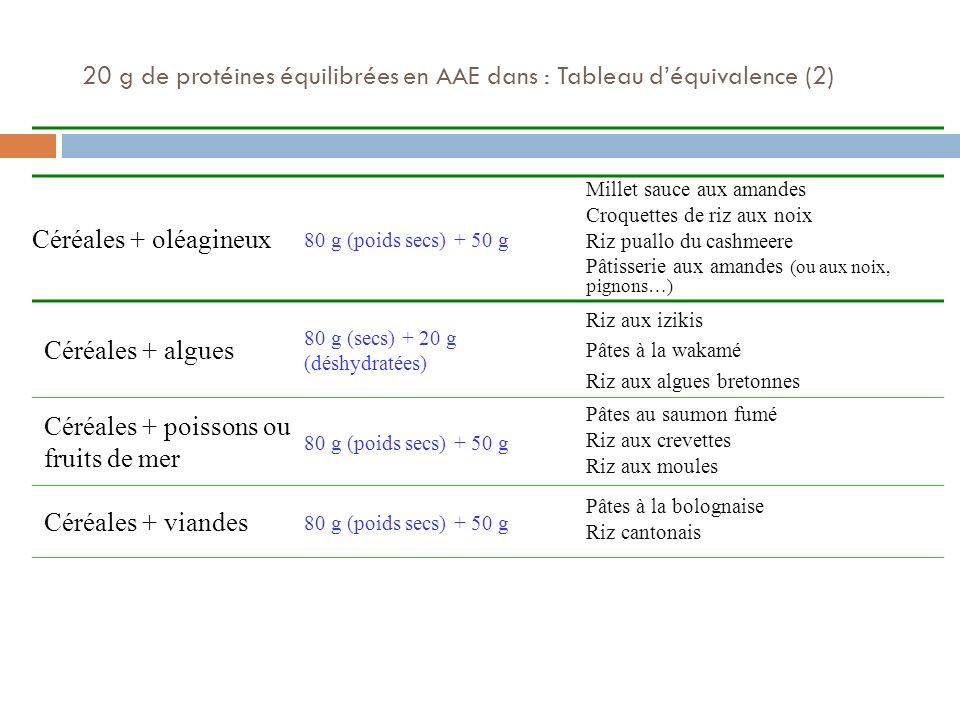 20 g de protéines équilibrées en AAE dans : Tableau d'équivalence (2)