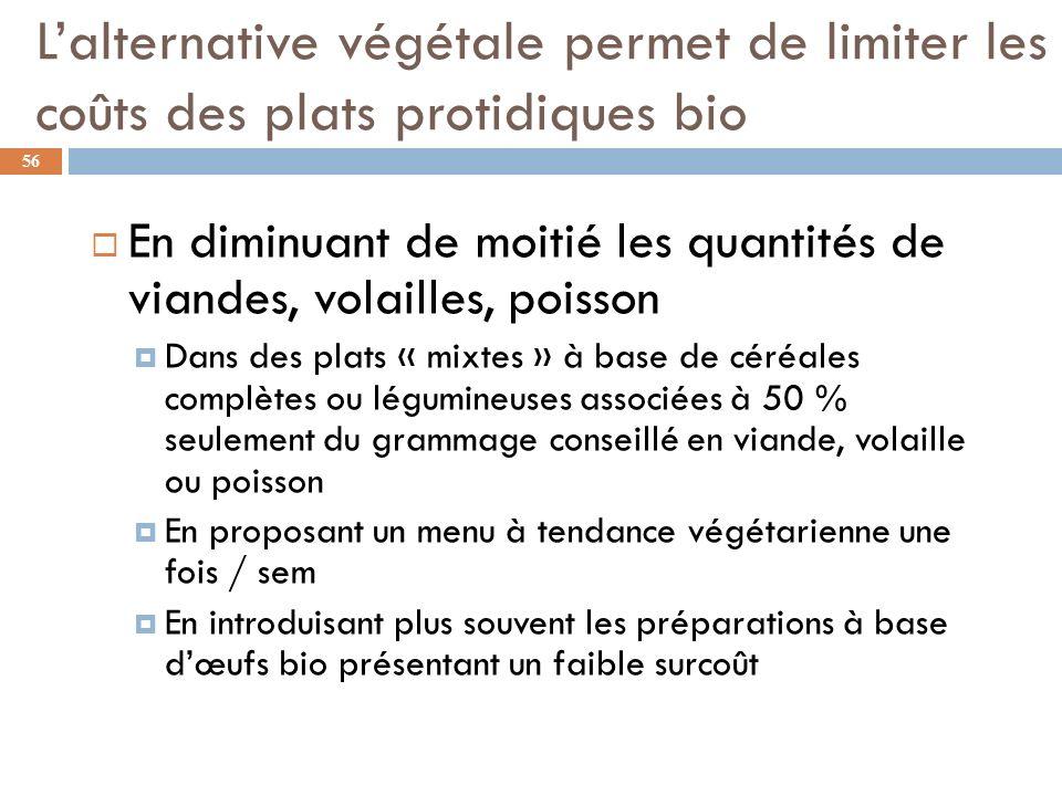 L'alternative végétale permet de limiter les coûts des plats protidiques bio