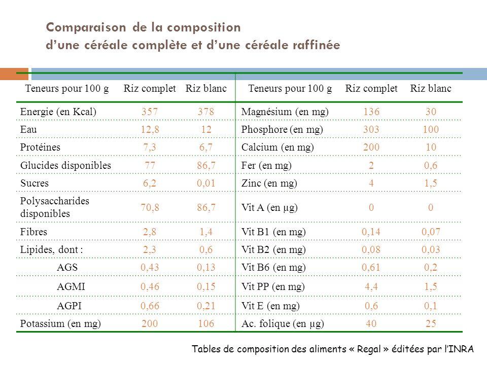 Comparaison de la composition d'une céréale complète et d'une céréale raffinée