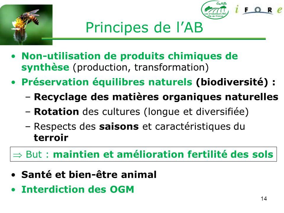 Principes de l'AB Non-utilisation de produits chimiques de synthèse (production, transformation) Préservation équilibres naturels (biodiversité) :
