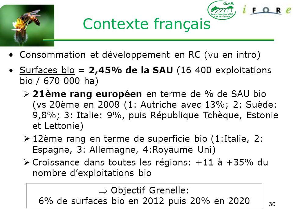 6% de surfaces bio en 2012 puis 20% en 2020