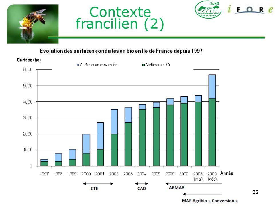 Contexte francilien (2)