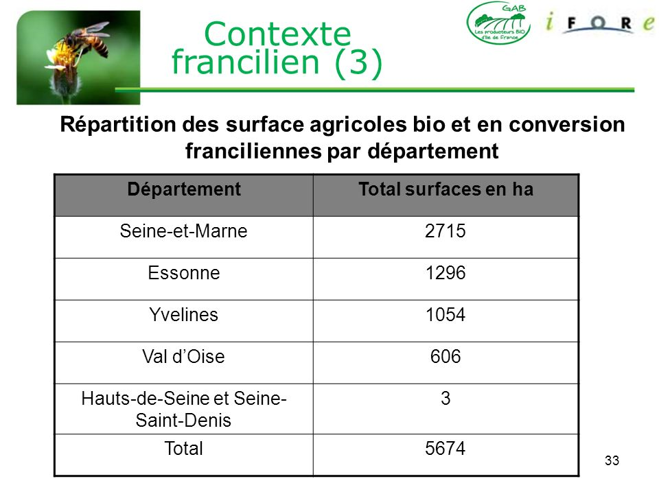Contexte francilien (3)