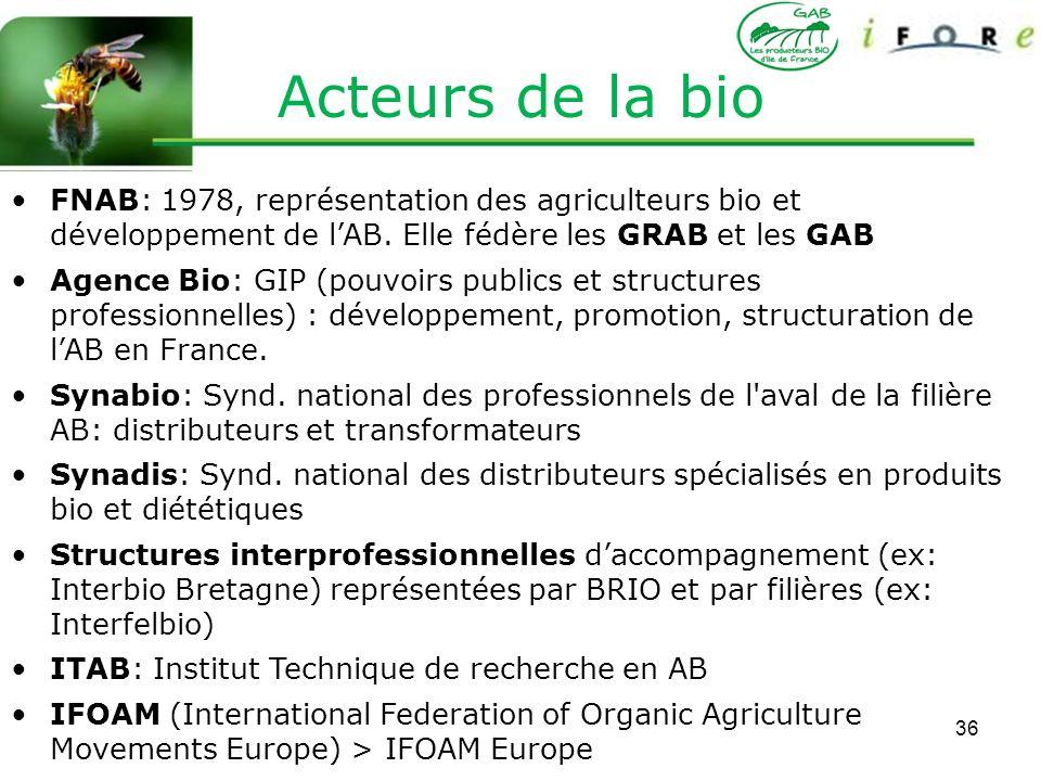 Acteurs de la bio FNAB: 1978, représentation des agriculteurs bio et développement de l'AB. Elle fédère les GRAB et les GAB.