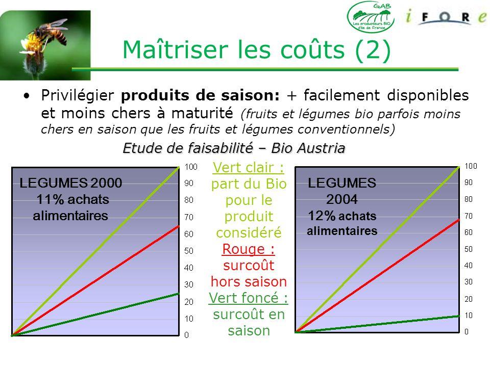 Maîtriser les coûts (2)