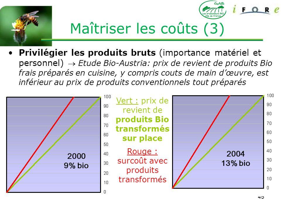 Maîtriser les coûts (3)