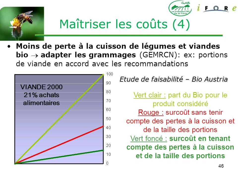 Vert clair : part du Bio pour le produit considéré