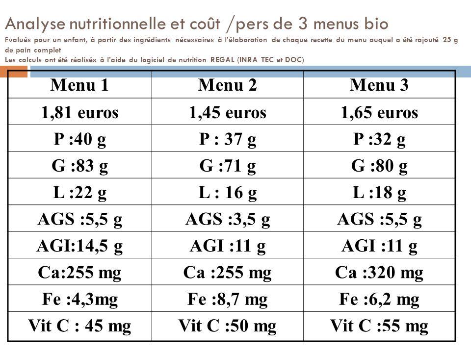 Analyse nutritionnelle et coût /pers de 3 menus bio Evalués pour un enfant, à partir des ingrédients nécessaires à l'élaboration de chaque recette du menu auquel a été rajouté 25 g de pain complet Les calculs ont été réalisés à l'aide du logiciel de nutrition REGAL (INRA TEC et DOC)