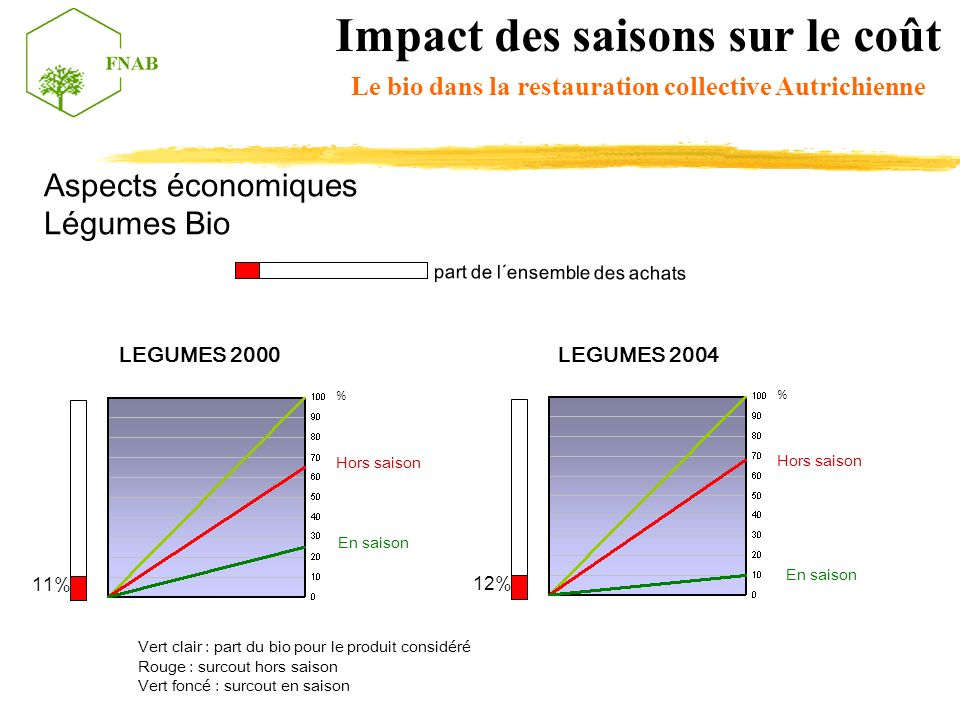 Impact des saisons sur le coût