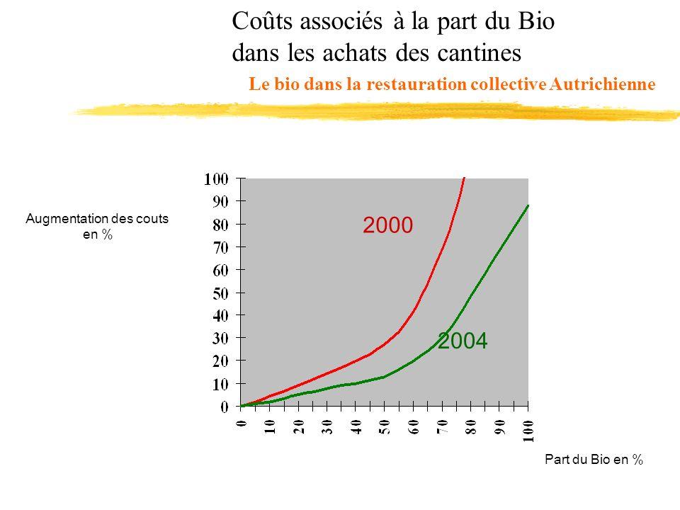 Le bio dans la restauration collective Autrichienne