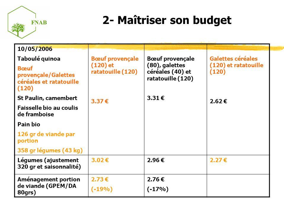 2- Maîtriser son budget 10/05/2006 Taboulé quinoa