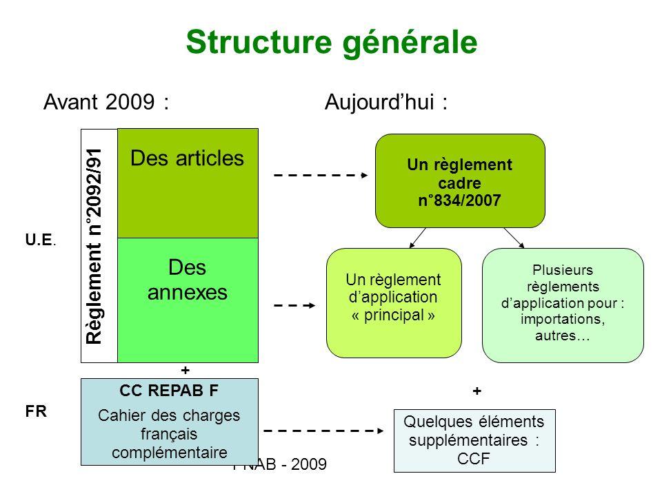 Structure générale Des articles Des annexes Règlement n°2092/91