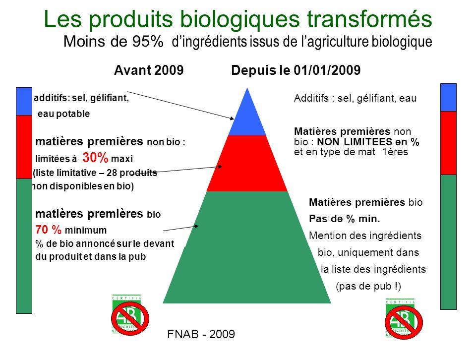 Les produits biologiques transformés