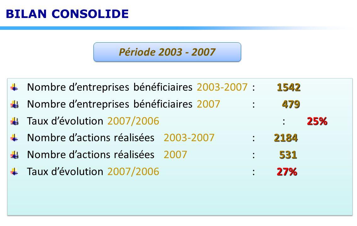 Nombre d'entreprises bénéficiaires 2003-2007 : 1542