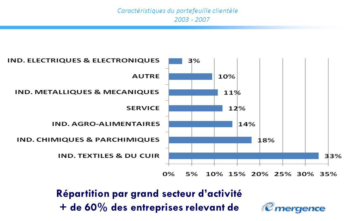 Caractéristiques du portefeuille clientèle 2003 - 2007