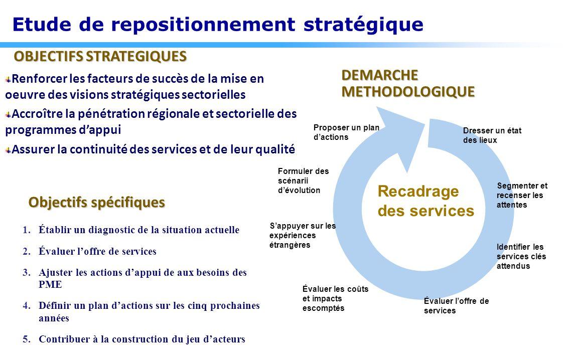 Etude de repositionnement stratégique