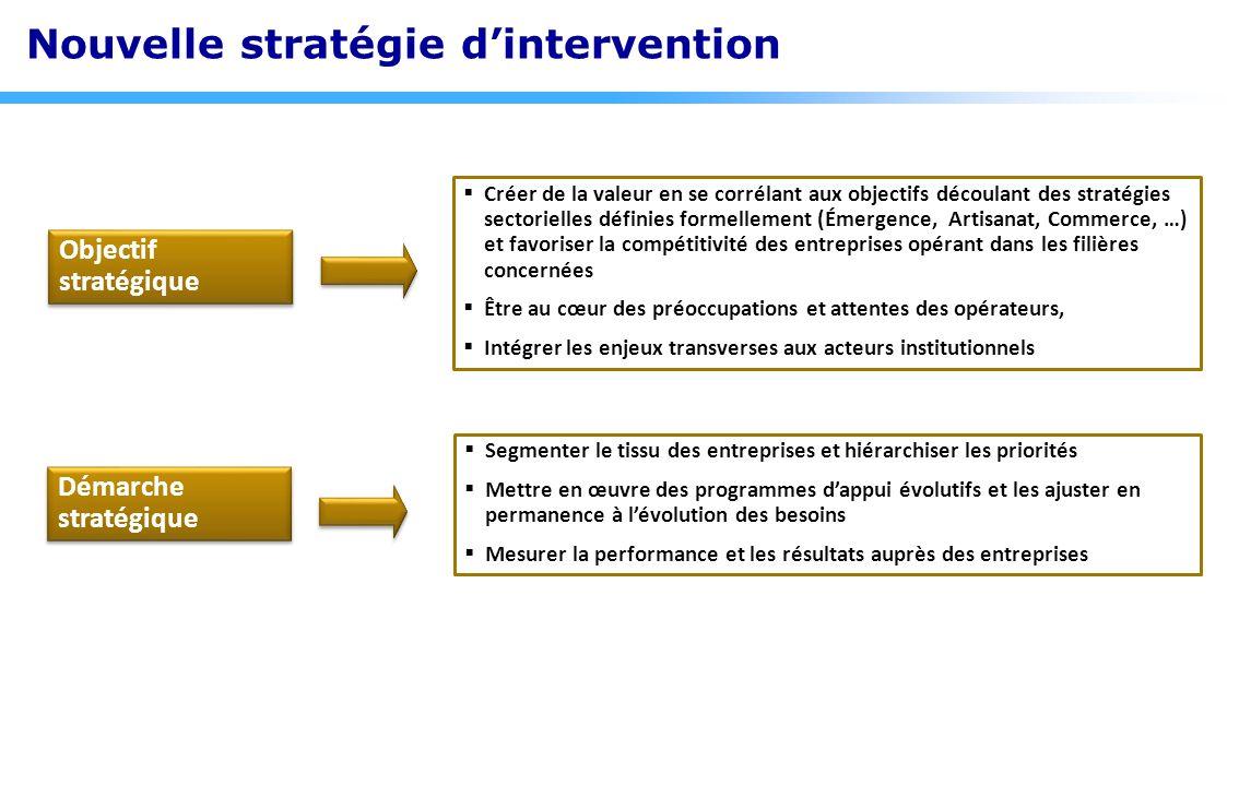 Nouvelle stratégie d'intervention