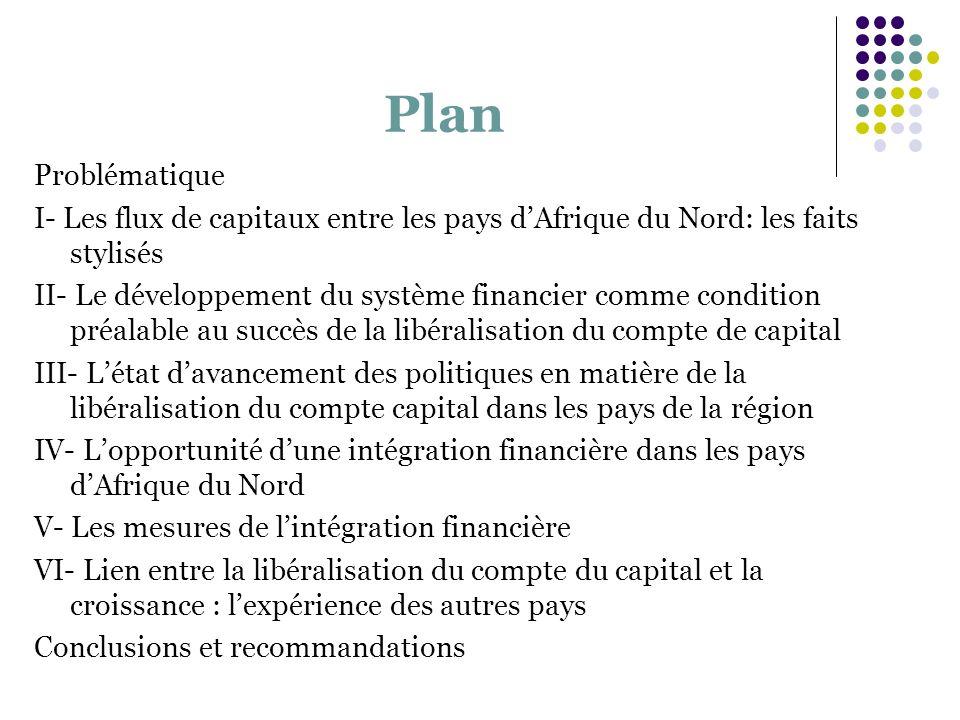 PlanProblématique. I- Les flux de capitaux entre les pays d'Afrique du Nord: les faits stylisés.