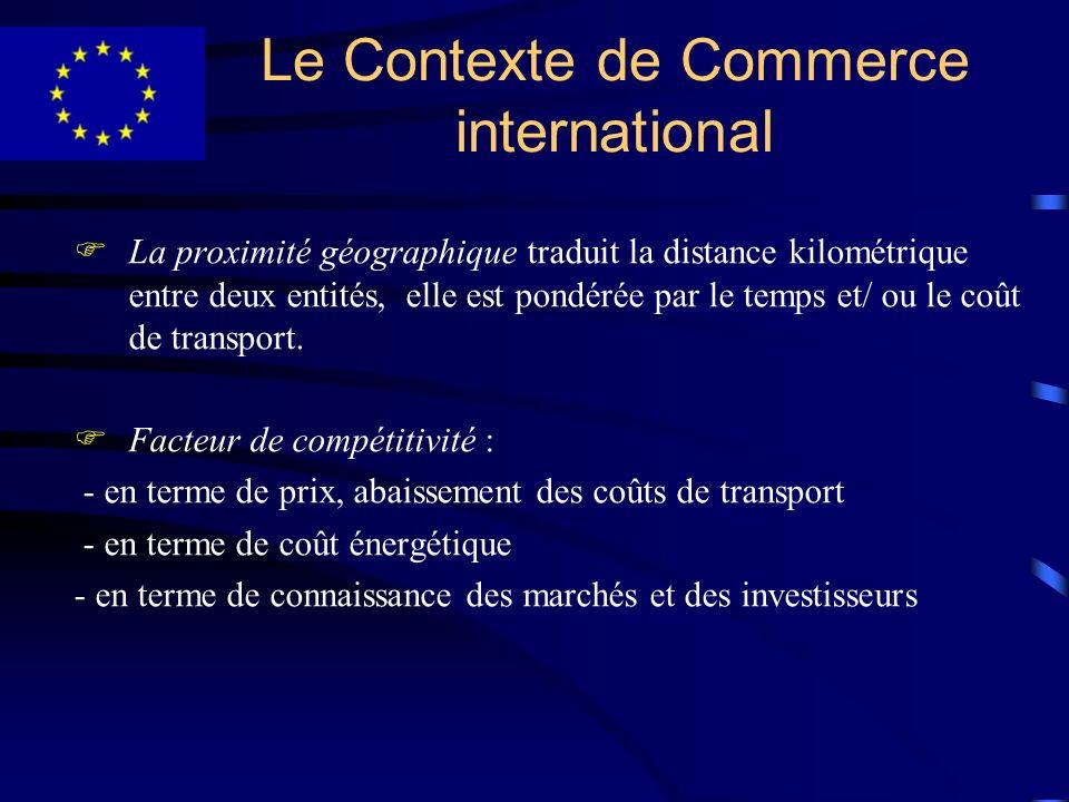 Le Contexte de Commerce international