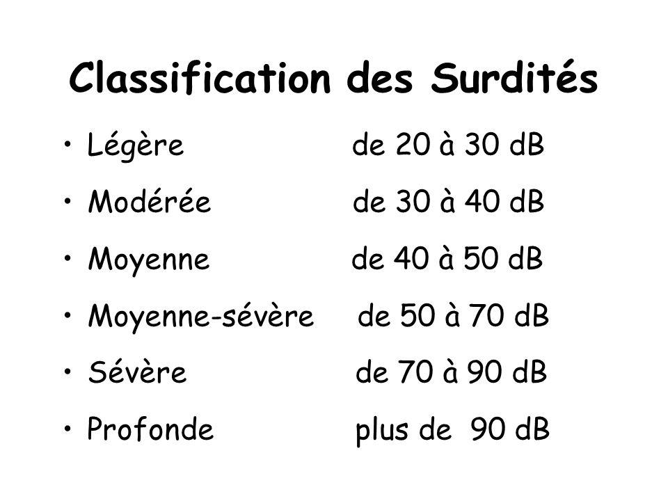 Classification des Surdités