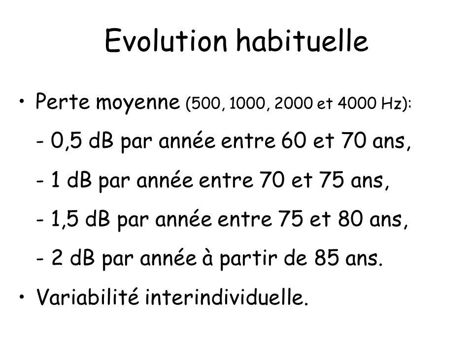 Evolution habituelle Perte moyenne (500, 1000, 2000 et 4000 Hz):
