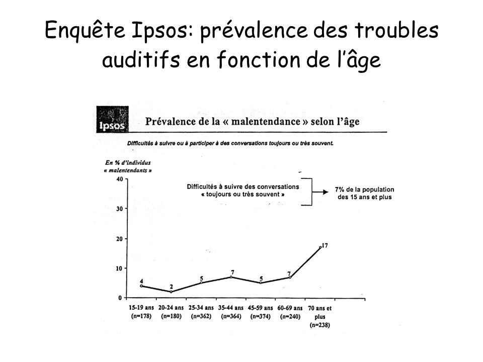Enquête Ipsos: prévalence des troubles auditifs en fonction de l'âge