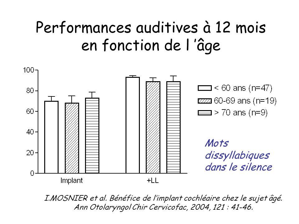 Performances auditives à 12 mois en fonction de l 'âge