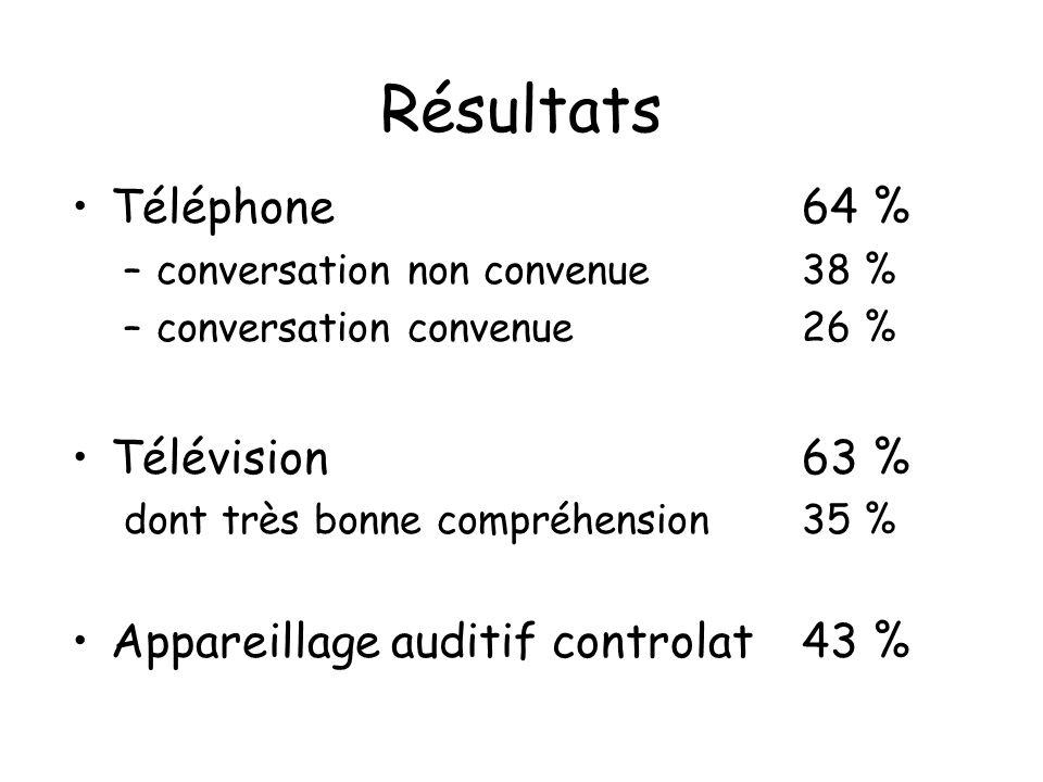 Résultats Téléphone 64 % Télévision 63 %