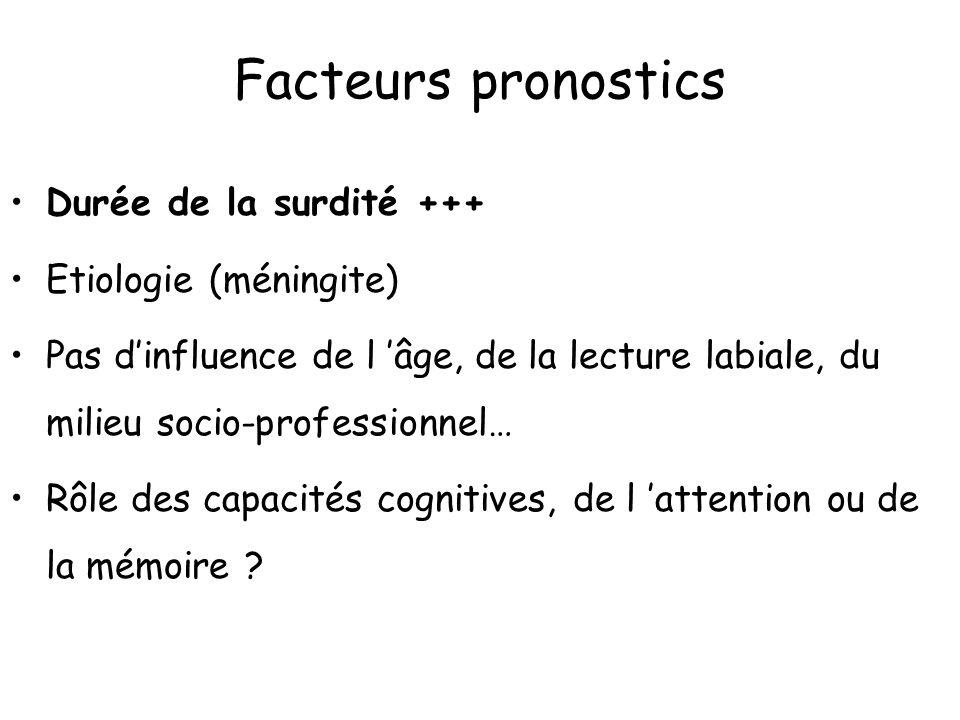 Facteurs pronostics Durée de la surdité +++ Etiologie (méningite)