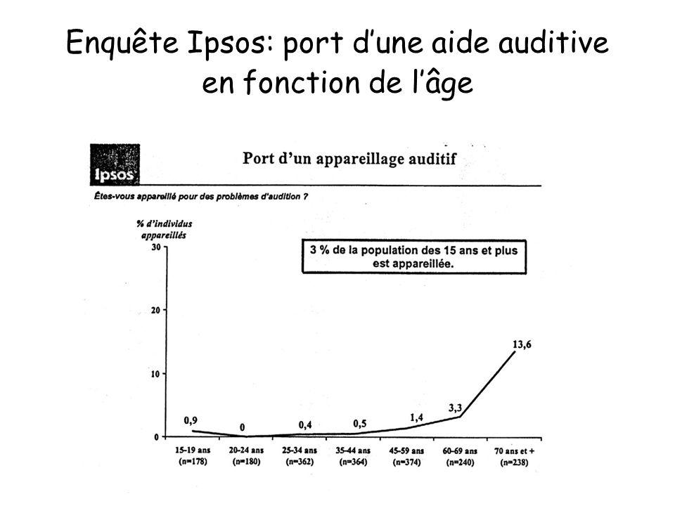 Enquête Ipsos: port d'une aide auditive en fonction de l'âge