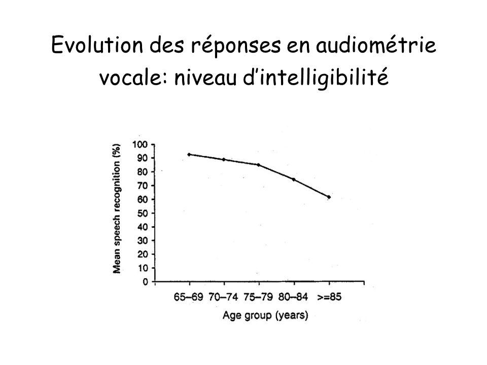 Evolution des réponses en audiométrie vocale: niveau d'intelligibilité