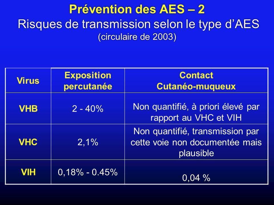 Non quantifié, à priori élevé par rapport au VHC et VIH