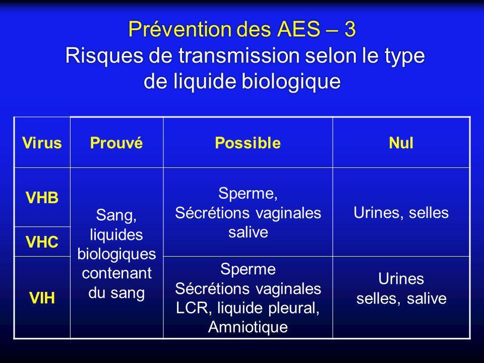 Prévention des AES – 3 Risques de transmission selon le type de liquide biologique