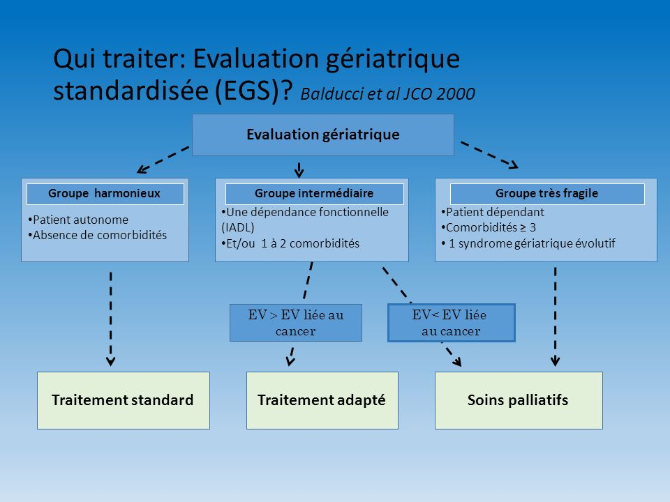 Evaluation gériatrique