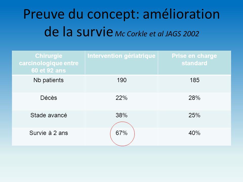 Preuve du concept: amélioration de la survie Mc Corkle et al JAGS 2002
