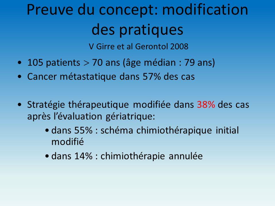 Preuve du concept: modification des pratiques V Girre et al Gerontol 2008