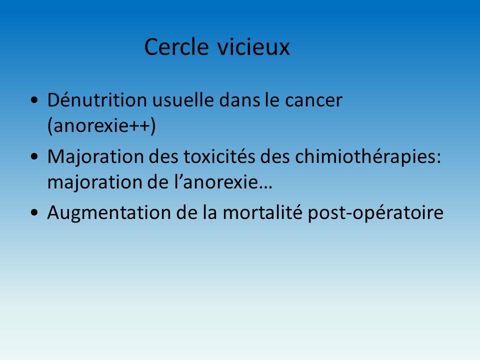Cercle vicieux Dénutrition usuelle dans le cancer (anorexie++)