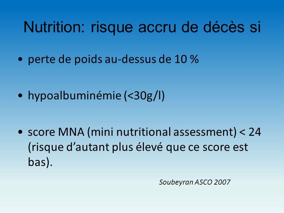Nutrition: risque accru de décès si