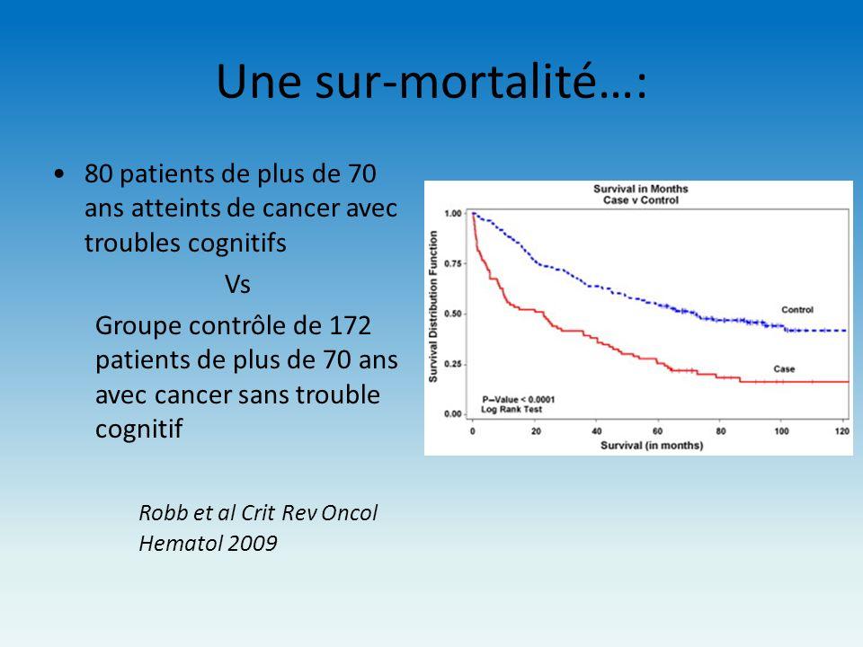 Une sur-mortalité…:80 patients de plus de 70 ans atteints de cancer avec troubles cognitifs. Vs.