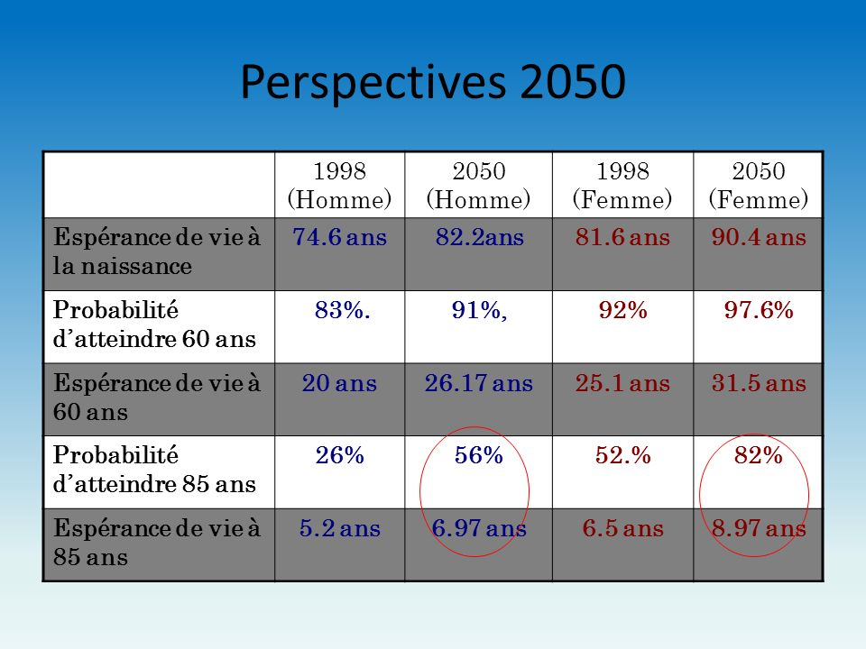 Perspectives 2050 1998 (Homme) 2050 (Homme) 1998 (Femme) 2050 (Femme)